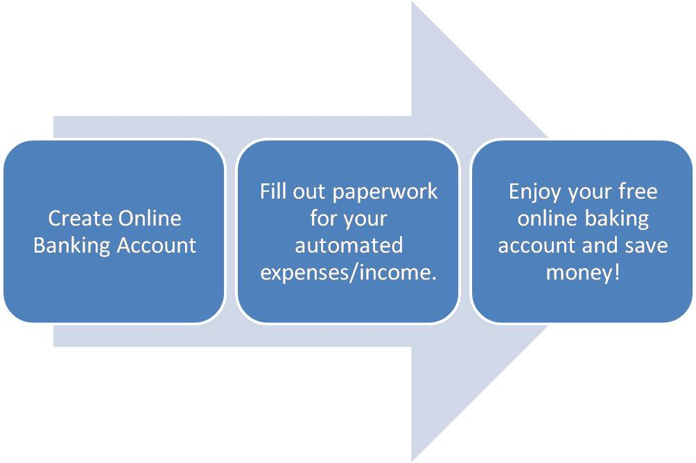 Switch to Online Banking
